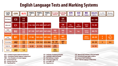 IELTS-and-English-Tests-Compare