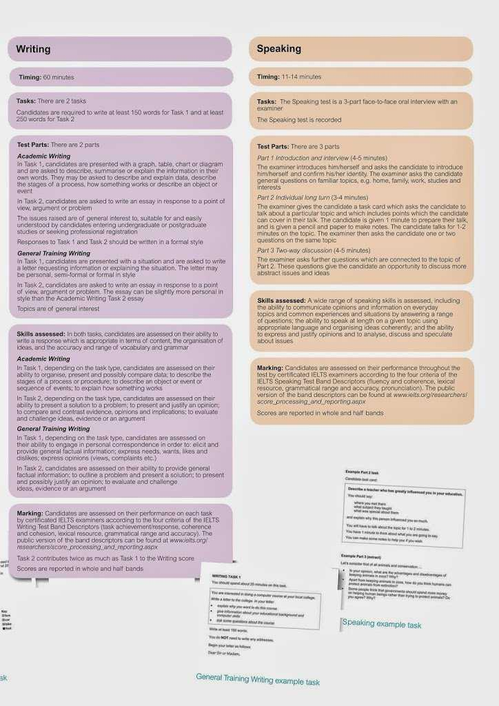 Writing essay for ielts tips
