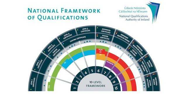 National Framework of Qualifications of Ireland.