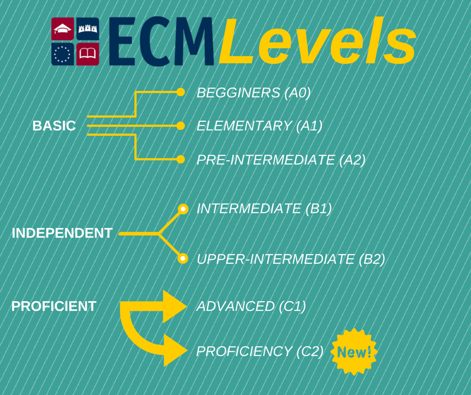 ECM College has opened PROFICIENCY CLASSES in Dublin, Ireland.
