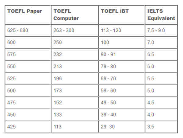 Compare of scores of TOEFL and IELTS.
